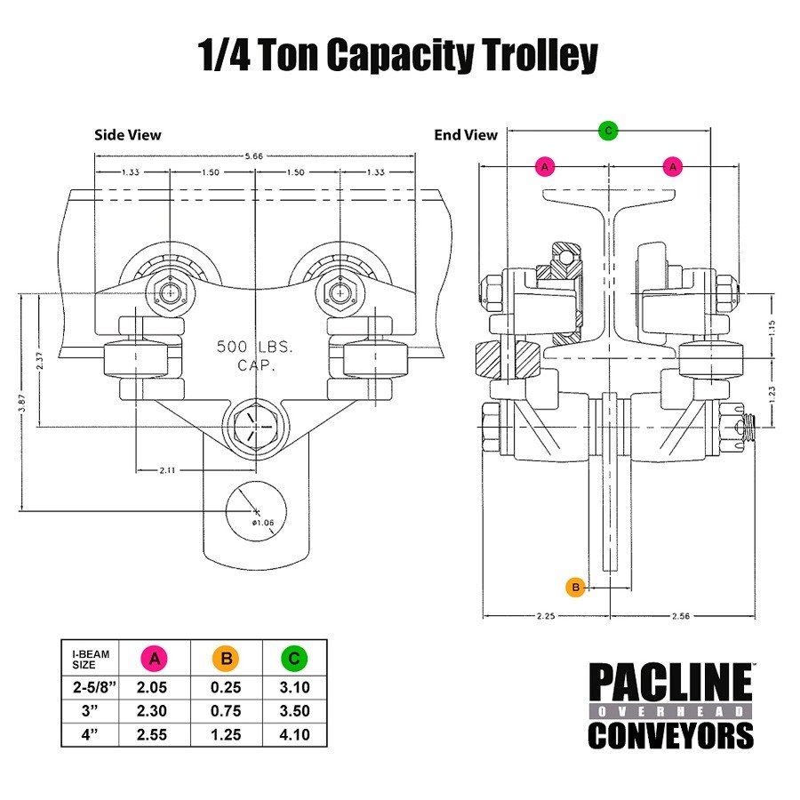 PACLINE 1/4 ton trolley specs